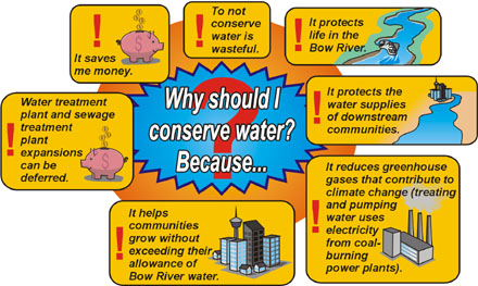 essay conservation water electricity Essay on water conservation july 3, 2017 water is the foremost need for anyone and water conservation is the hot topic today it simply means making use of water in an appropriate and wise manner.
